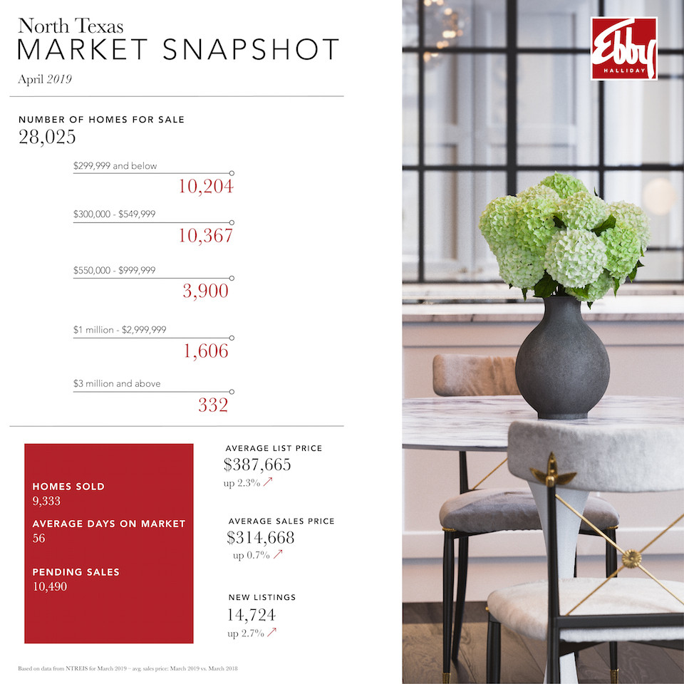 Market Snapshot Blog_April 2019